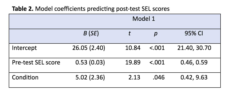 model coefficients predictin post-test SEL scores